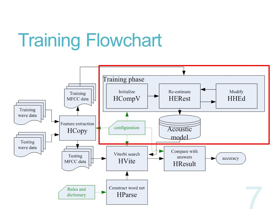 Training Flowchart