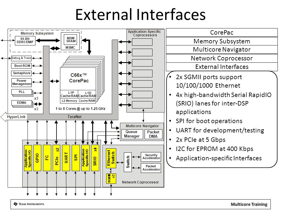External Interfaces CorePac Memory Subsystem Multicore Navigator