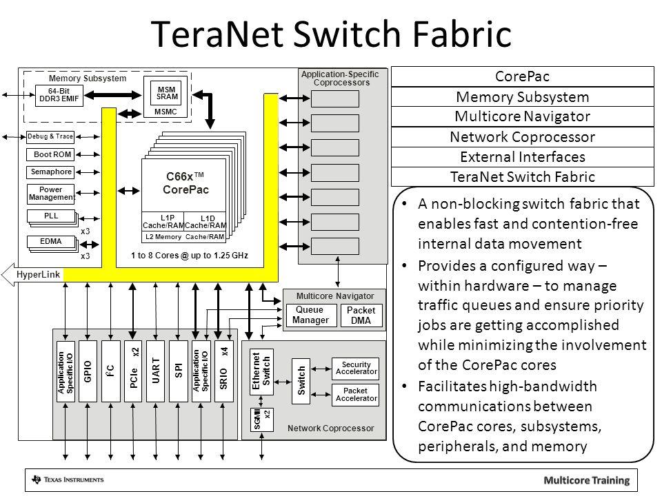 TeraNet Switch Fabric CorePac Memory Subsystem Multicore Navigator