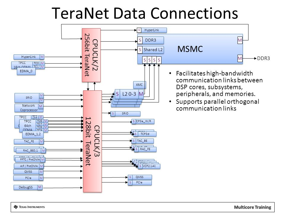 TeraNet Data Connections
