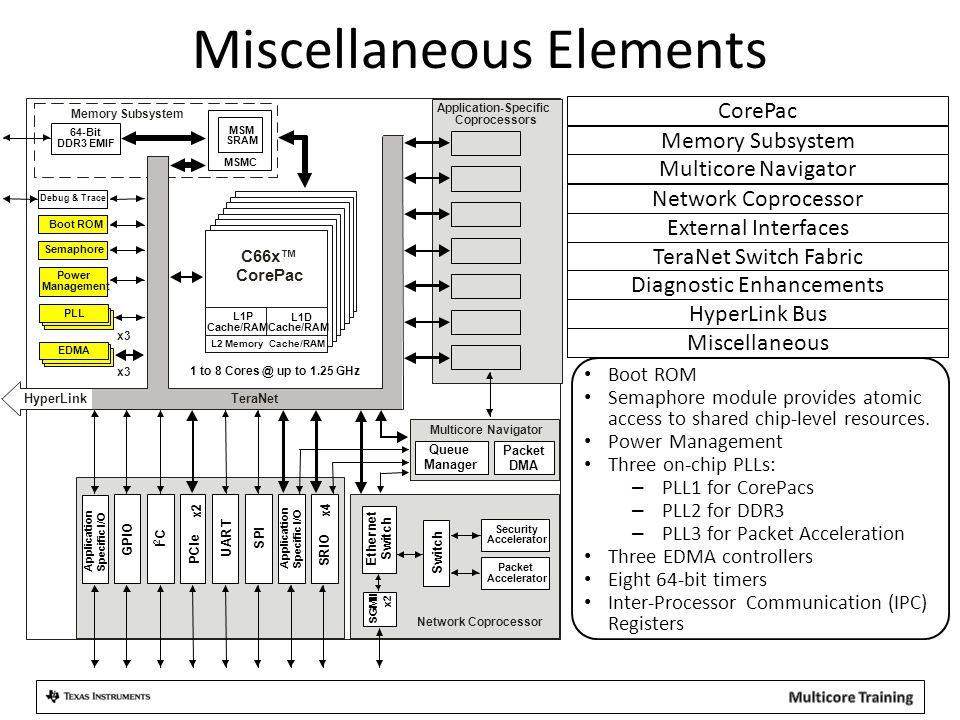 Miscellaneous Elements