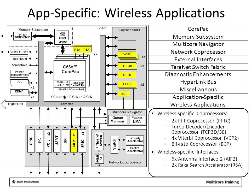 App-Specific: Wireless Applications
