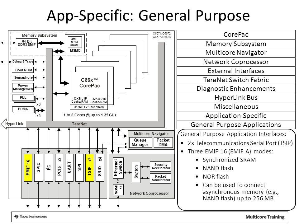 App-Specific: General Purpose