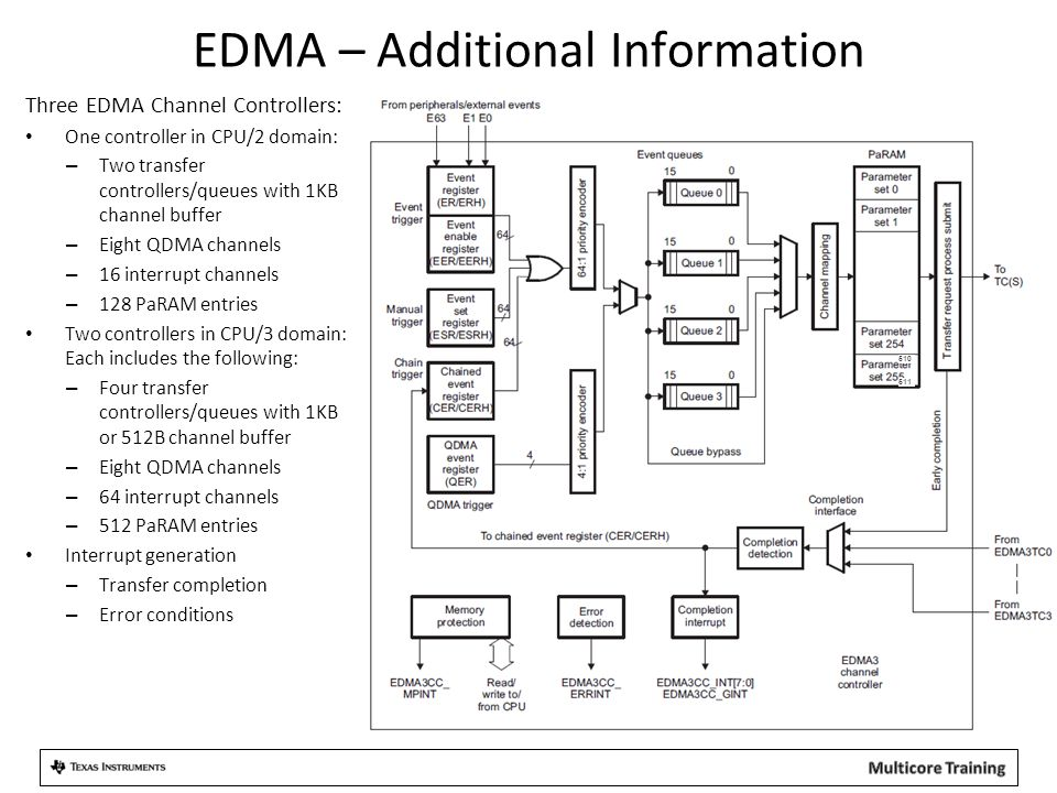 EDMA – Additional Information