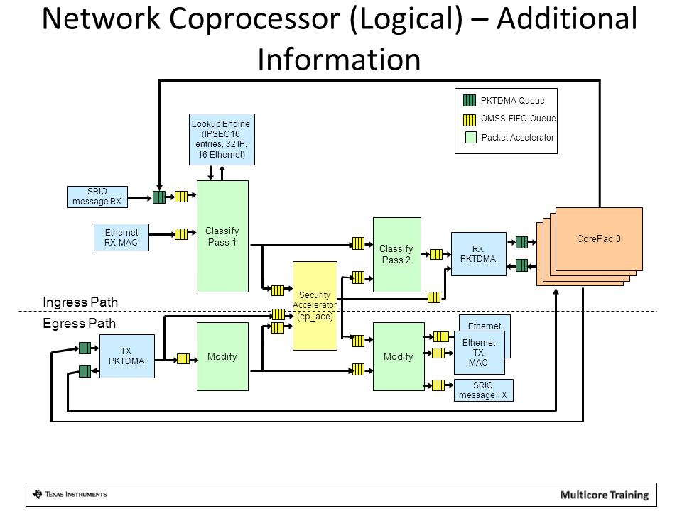 Network Coprocessor (Logical) – Additional Information