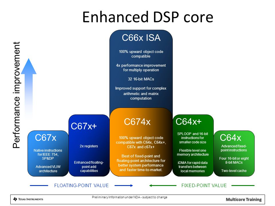 Enhanced DSP core C66x ISA Performance improvement C674x C64x+ C67x+