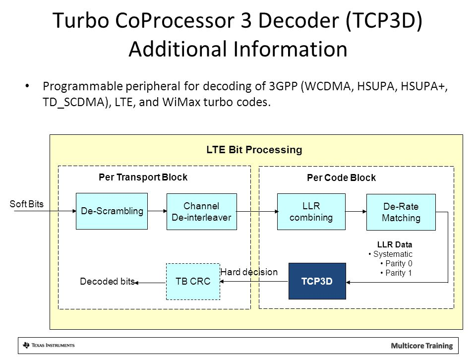 Turbo CoProcessor 3 Decoder (TCP3D) Additional Information
