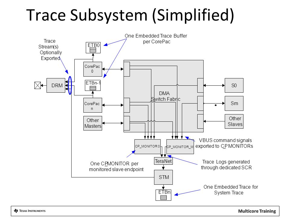 Trace Subsystem (Simplified)