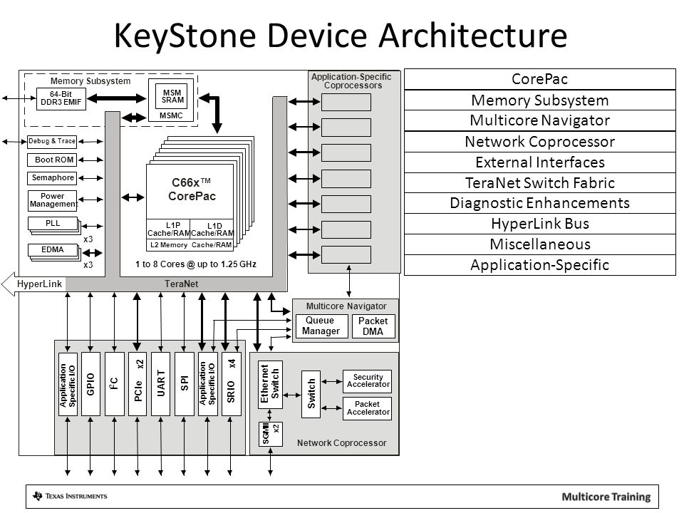 KeyStone Device Architecture