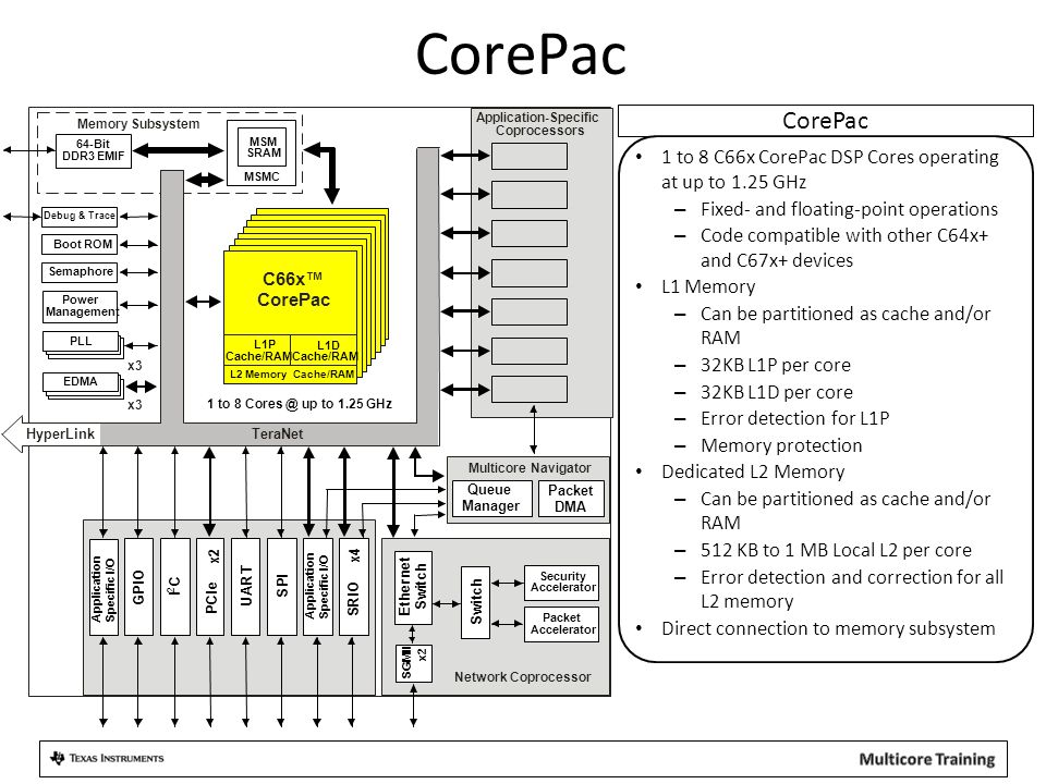 CorePac 1 to 8 Cores @ up to 1.25 GHz. MSMC. MSM. SRAM. 64-Bit. DDR3 EMIF. Application-Specific.