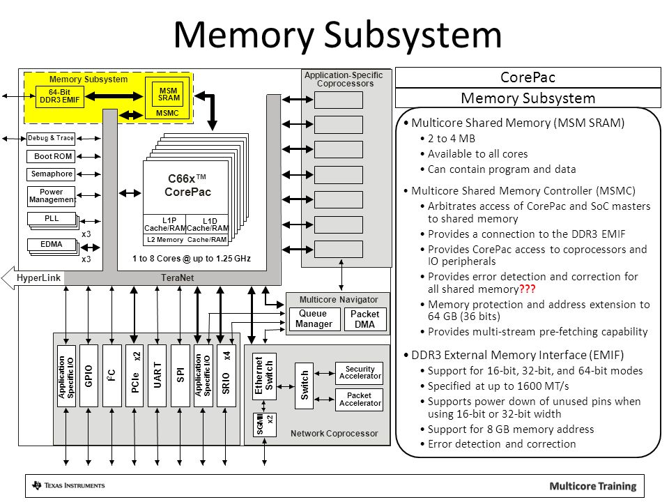 Memory Subsystem CorePac Memory Subsystem