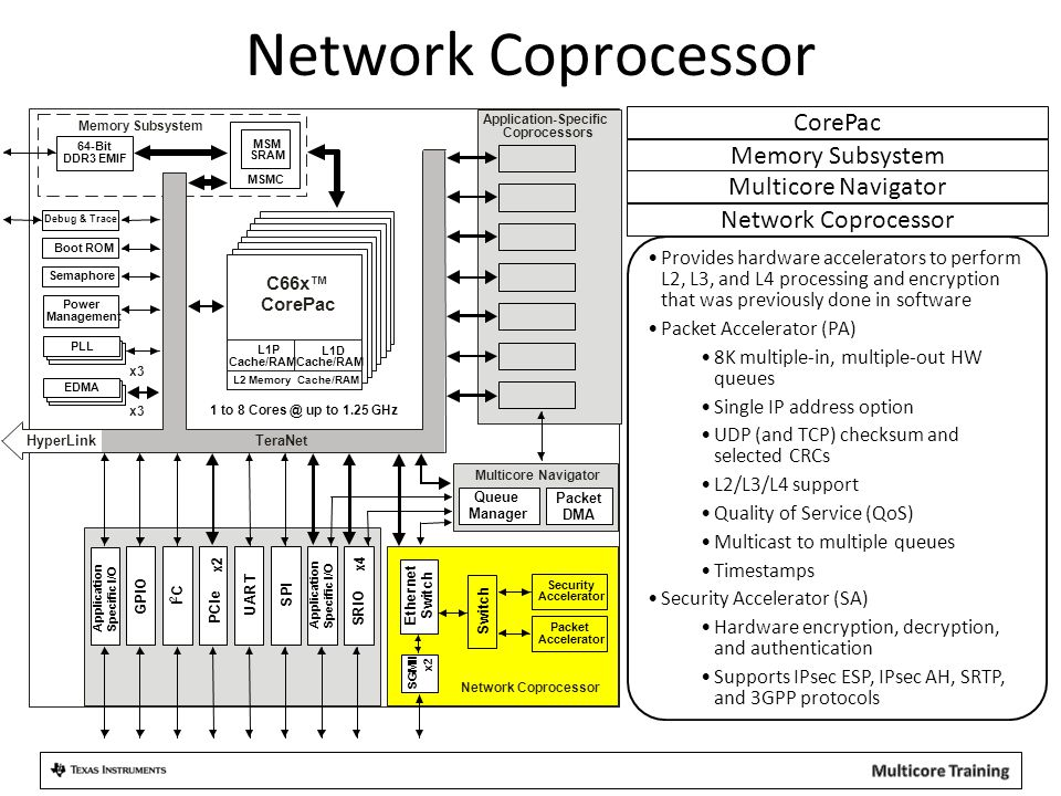 Network Coprocessor CorePac Memory Subsystem Multicore Navigator