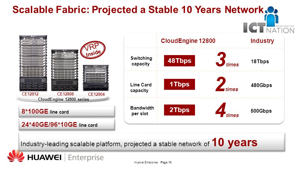 Scalable Fabric: Projected a Stable 10 Years Network