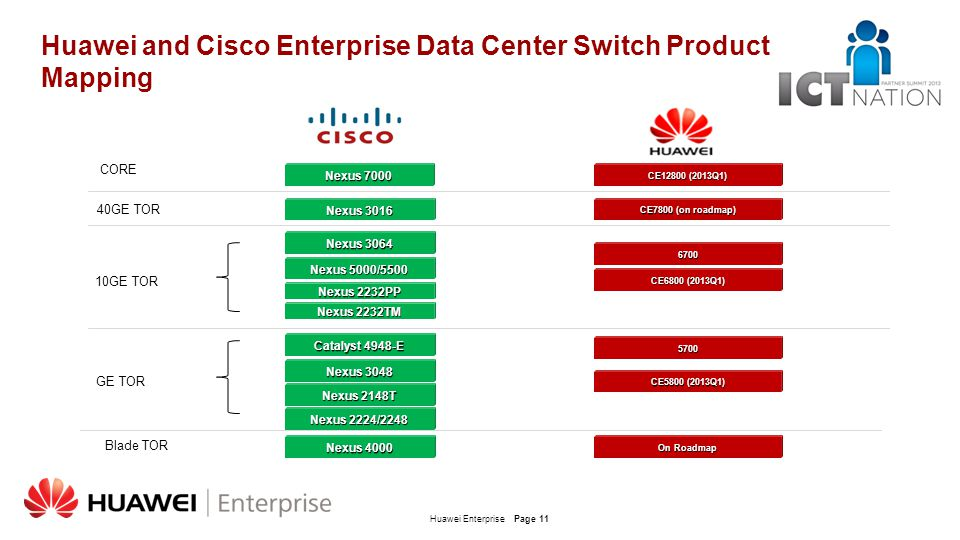 Huawei and Cisco Enterprise Data Center Switch Product Mapping