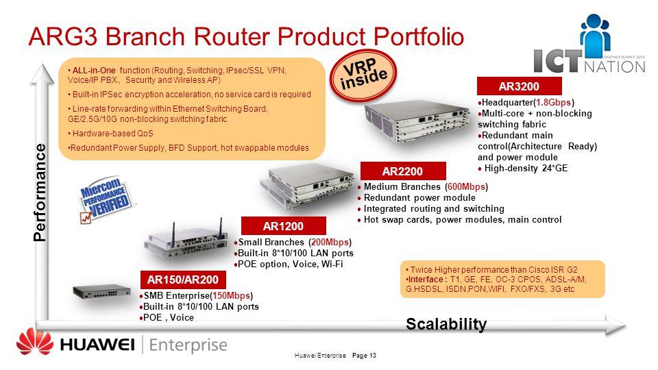 ARG3 Branch Router Product Portfolio