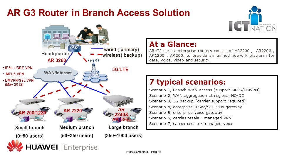 AR G3 Router in Branch Access Solution