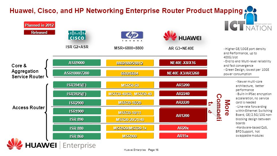 Huawei, Cisco, and HP Networking Enterprise Router Product Mapping