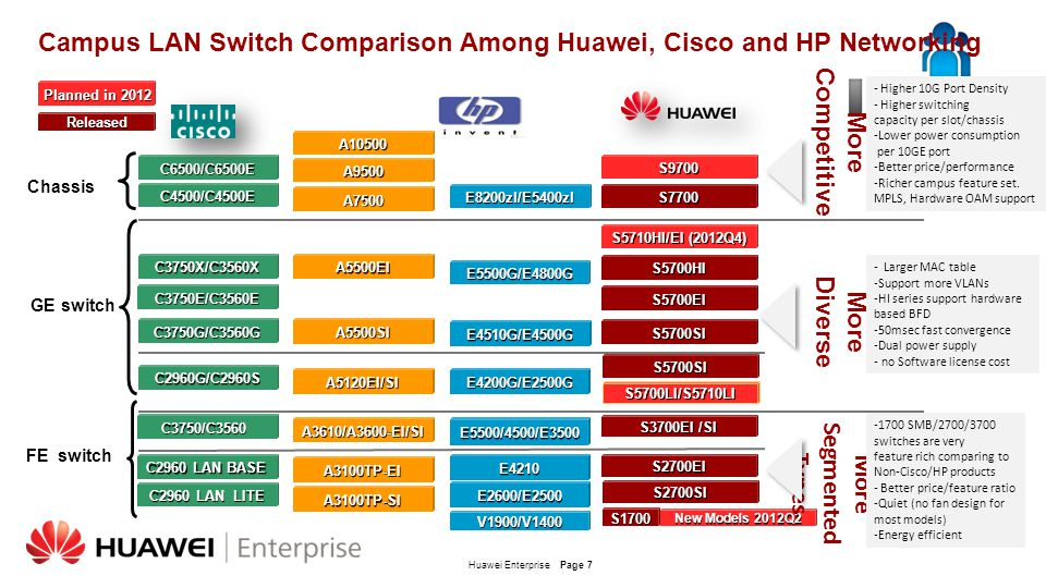 Campus LAN Switch Comparison Among Huawei, Cisco and HP Networking