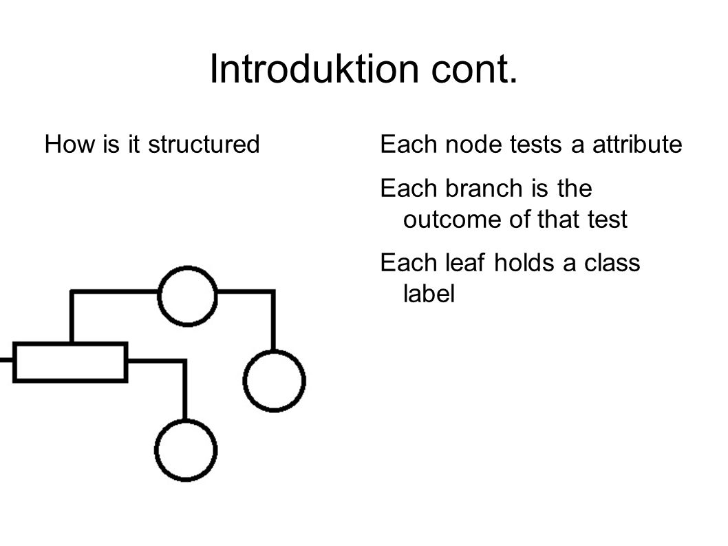 Introduktion cont. How is it structured Each node tests a attribute