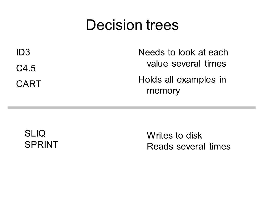 Decision trees ID3 C4.5 CART SLIQ SPRINT