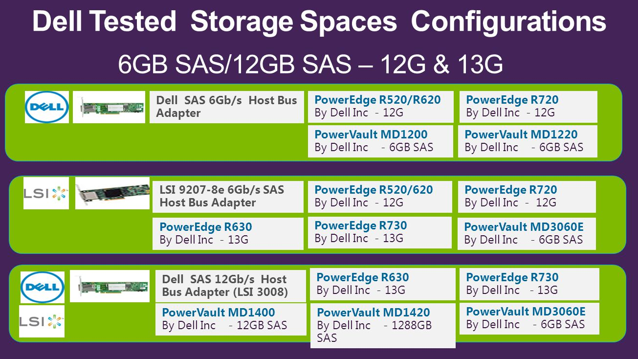 Dell Tested Storage Spaces Configurations