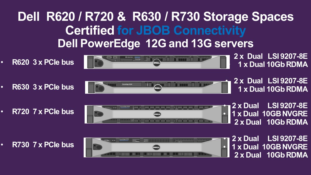 Dell R620 / R720 & R630 / R730 Storage Spaces Certified for JBOB Connectivity Dell PowerEdge 12G and 13G servers