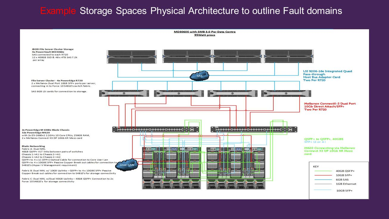 Example Storage Spaces Physical Architecture to outline Fault domains