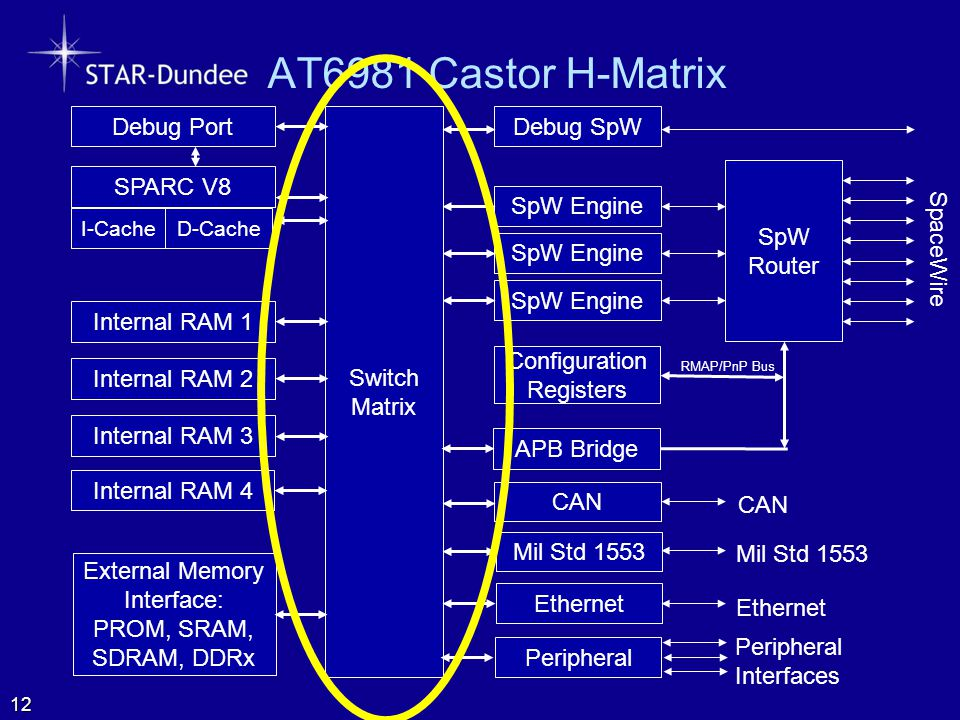 AT6981 Castor H-Matrix SpW Router SpaceWire Configuration Registers