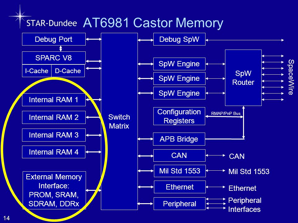 AT6981 Castor Memory SpW Router SpaceWire Configuration Registers