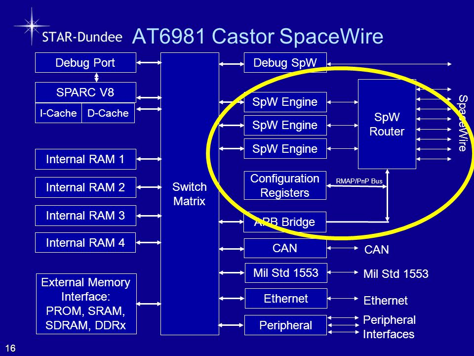 AT6981 Castor SpaceWire SpW Router SpaceWire Configuration Registers