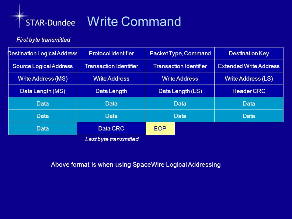 Write Command Above format is when using SpaceWire Logical Addressing