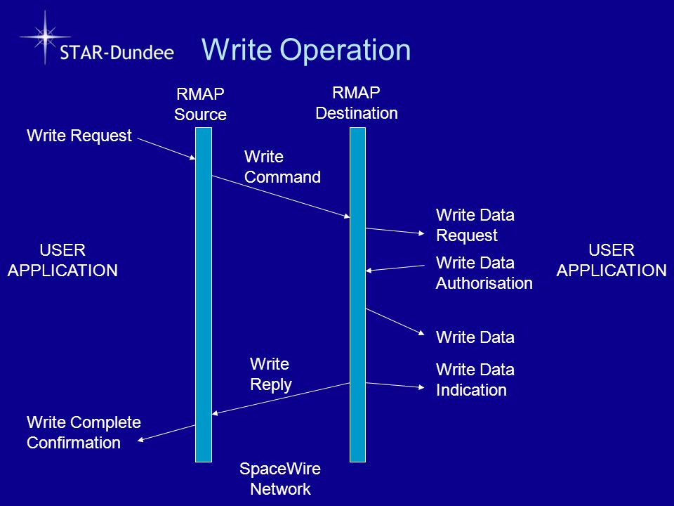 Write Operation RMAP Source RMAP Destination Write Request Write