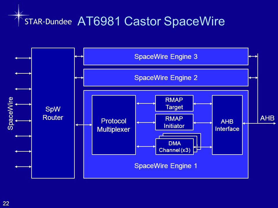 AT6981 Castor SpaceWire SpaceWire Engine 3 SpaceWire Engine 2 SpW