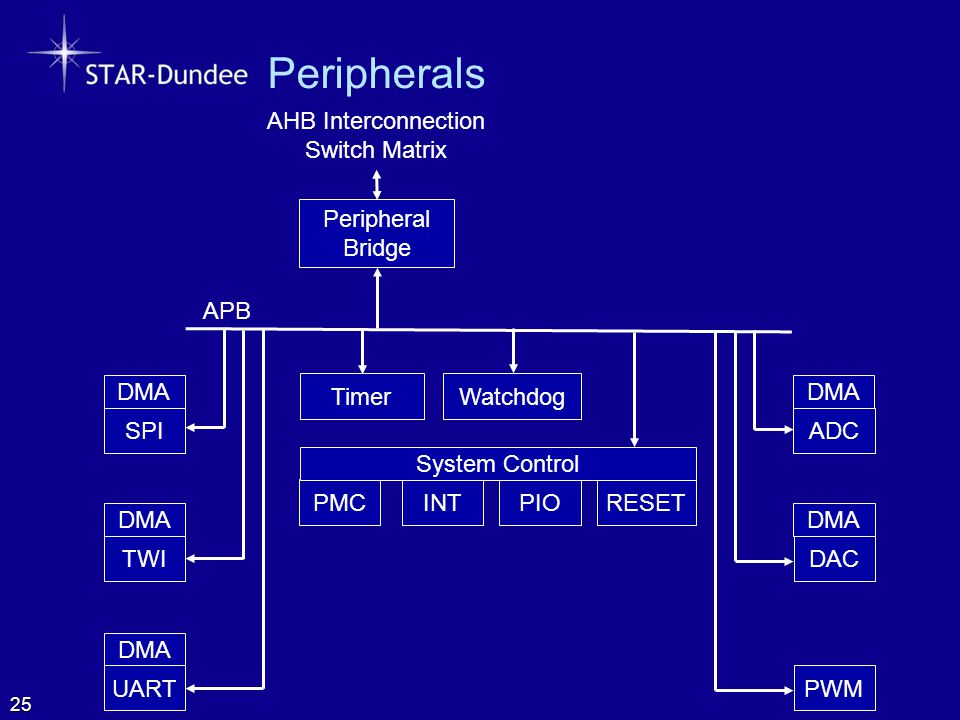 AHB Interconnection Switch Matrix