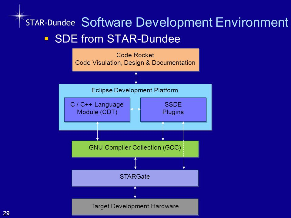 Software Development Environment