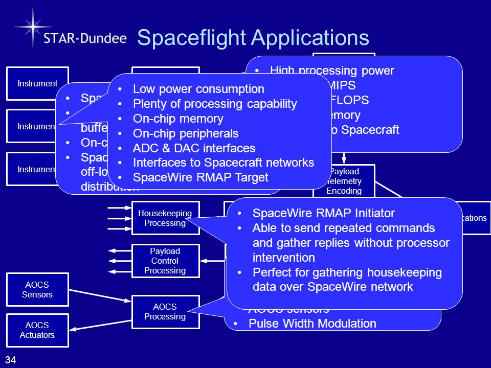 Spaceflight Applications