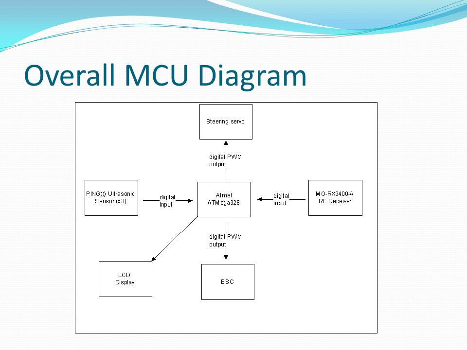 Overall MCU Diagram