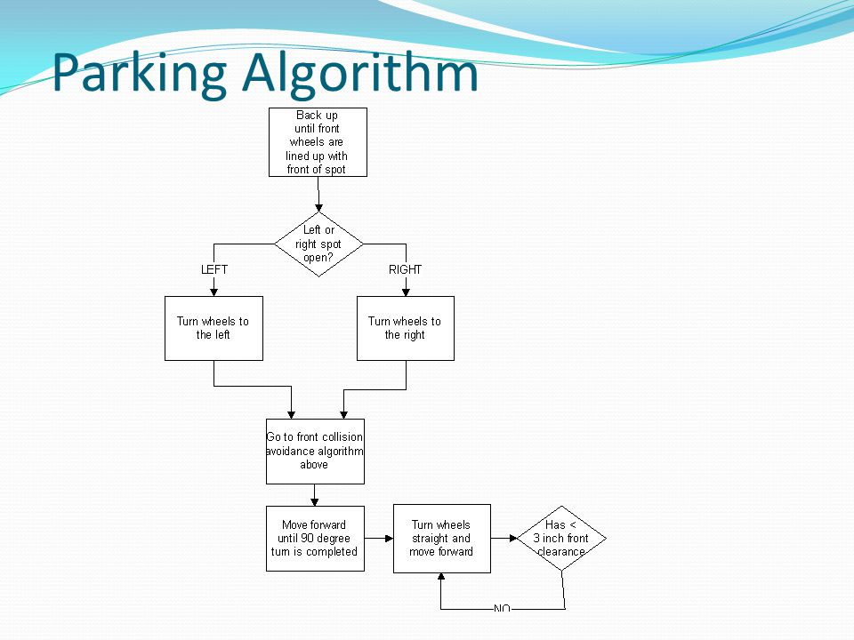 Parking Algorithm