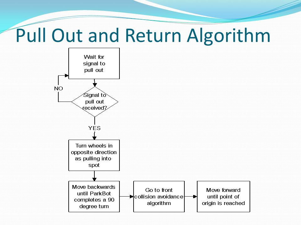 Pull Out and Return Algorithm