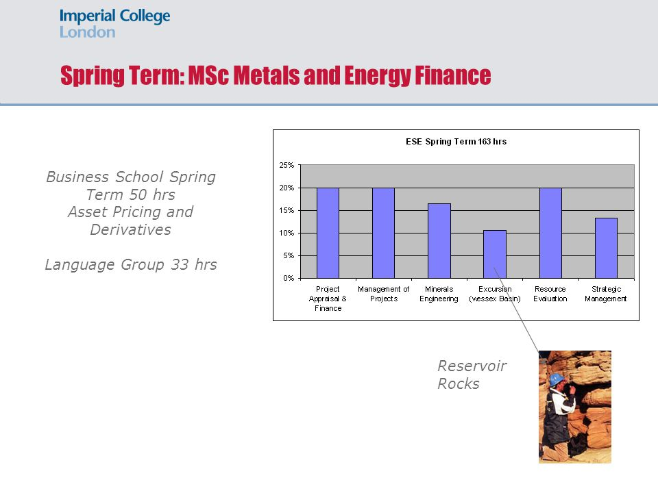 Spring Term: MSc Metals and Energy Finance