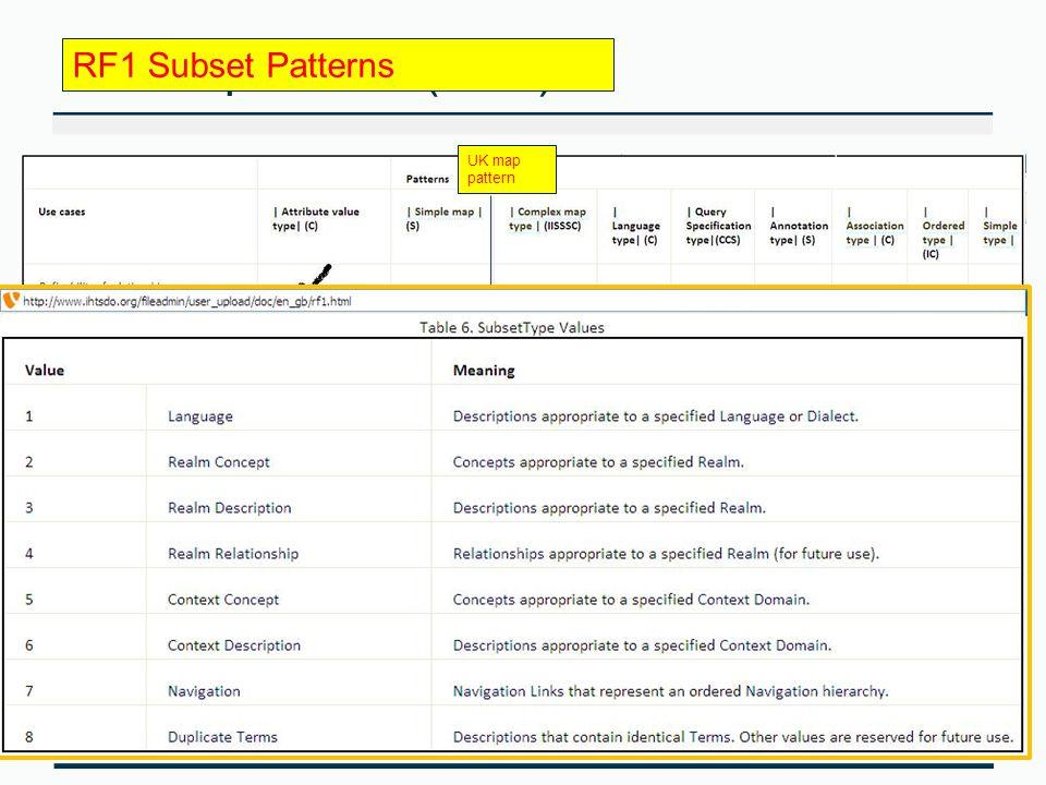 Refset patterns (RF2) RF1 Subset Patterns