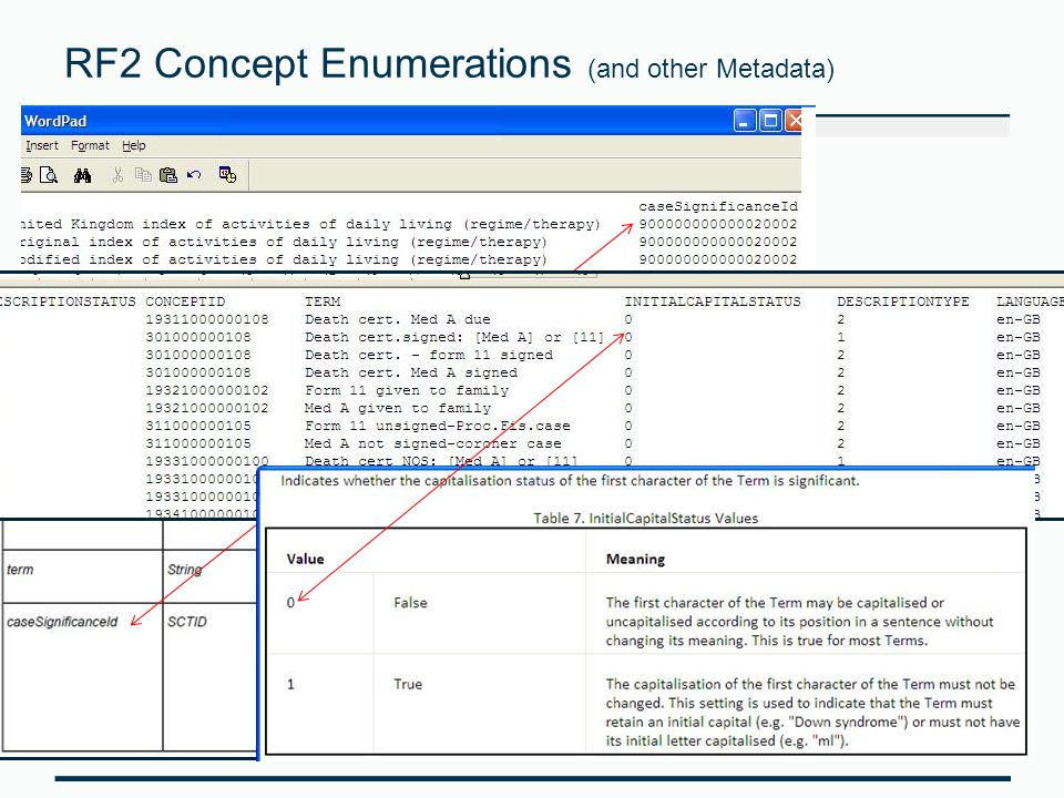RF2 Concept Enumerations (and other Metadata)