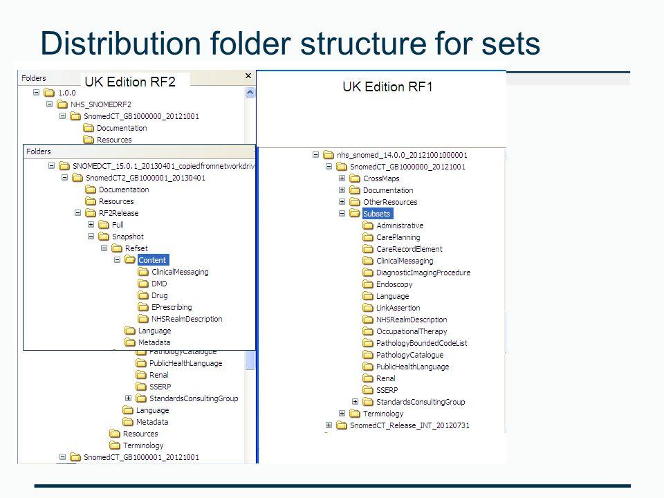 Distribution folder structure for sets