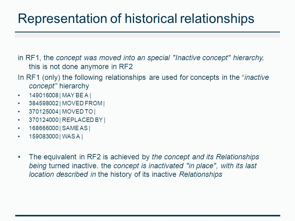 Representation of historical relationships