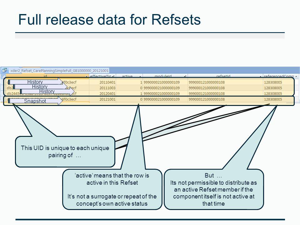 Full release data for Refsets