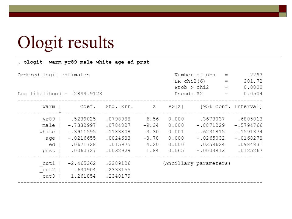 Ologit results . ologit warm yr89 male white age ed prst