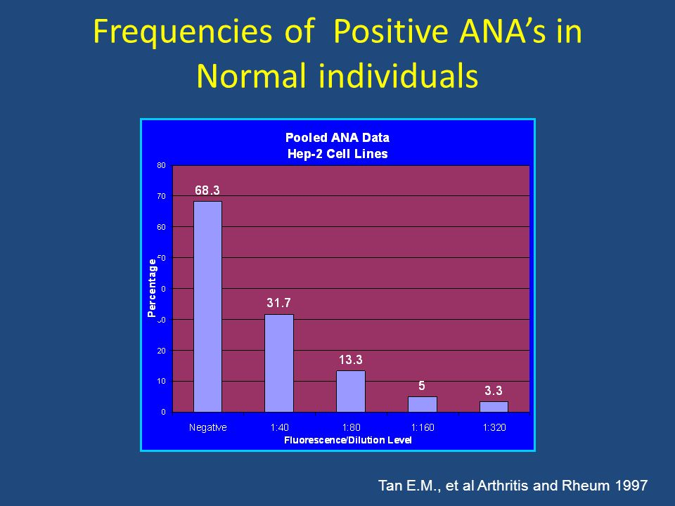 Frequencies of Positive ANA's in Normal individuals