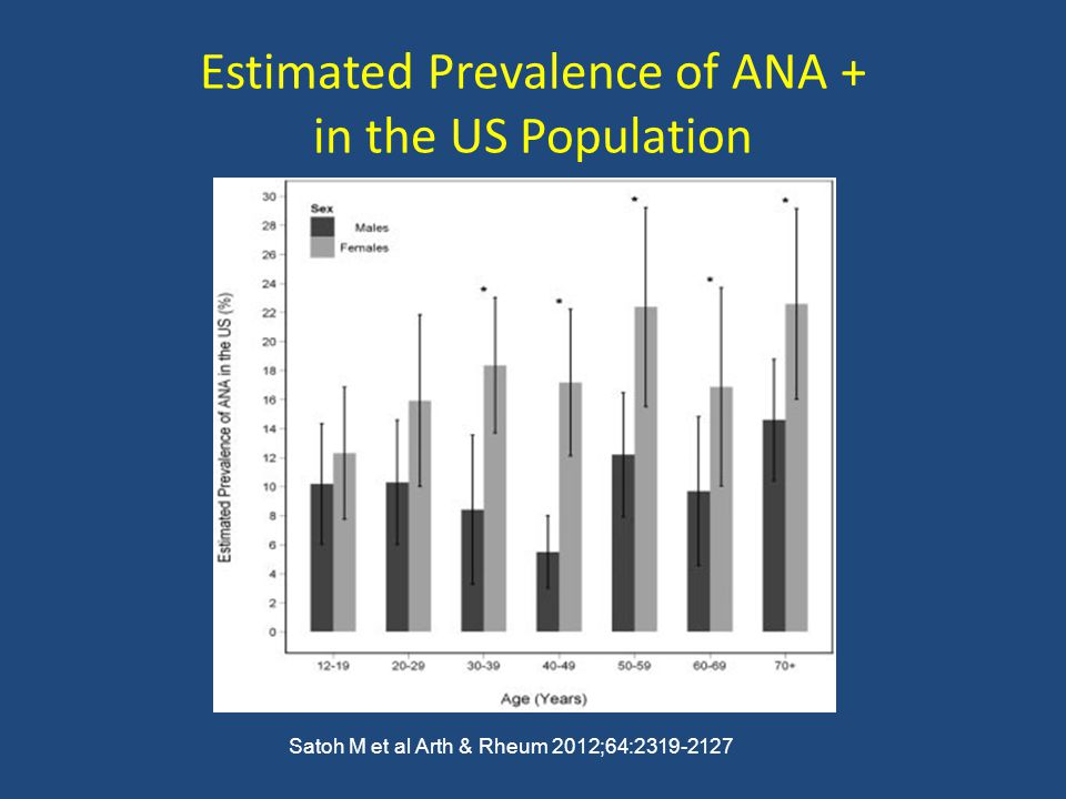 Estimated Prevalence of ANA + in the US Population