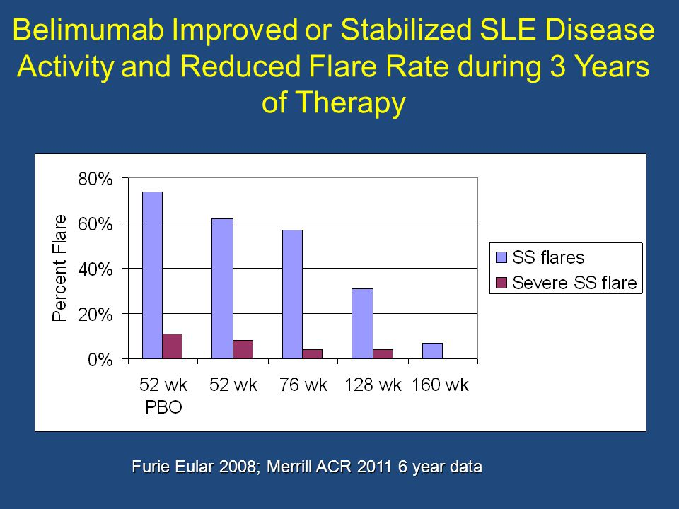 Belimumab Improved or Stabilized SLE Disease Activity and Reduced Flare Rate during 3 Years of Therapy