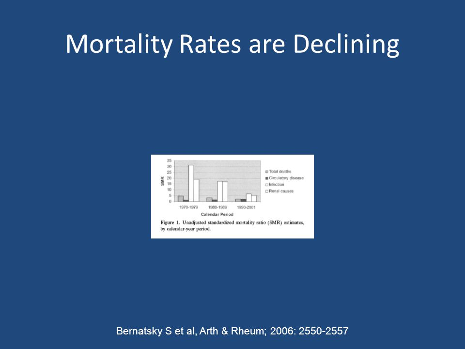 Mortality Rates are Declining